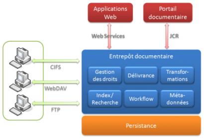 Ged veille technologique for Architecture fonctionnelle exemple