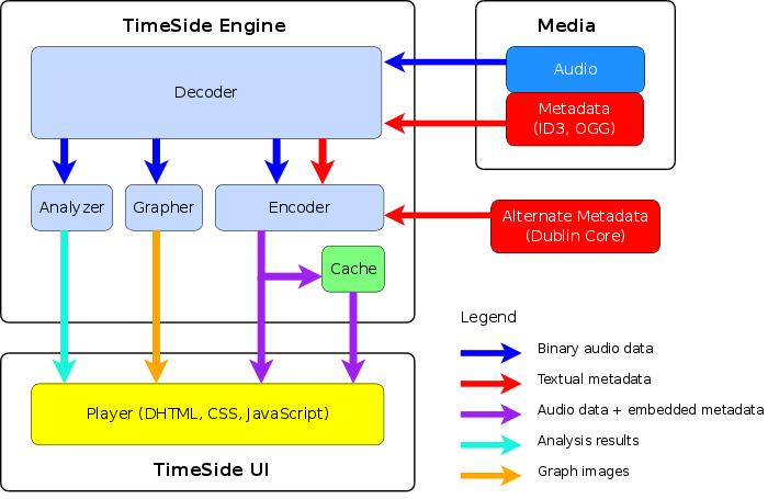 Connu TimeSide [Veille technologique] RC26